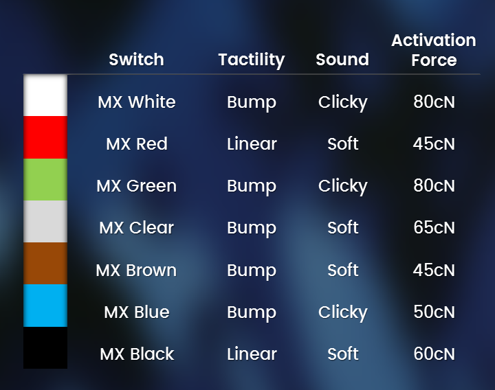 cherry mx key switch colour chart guide