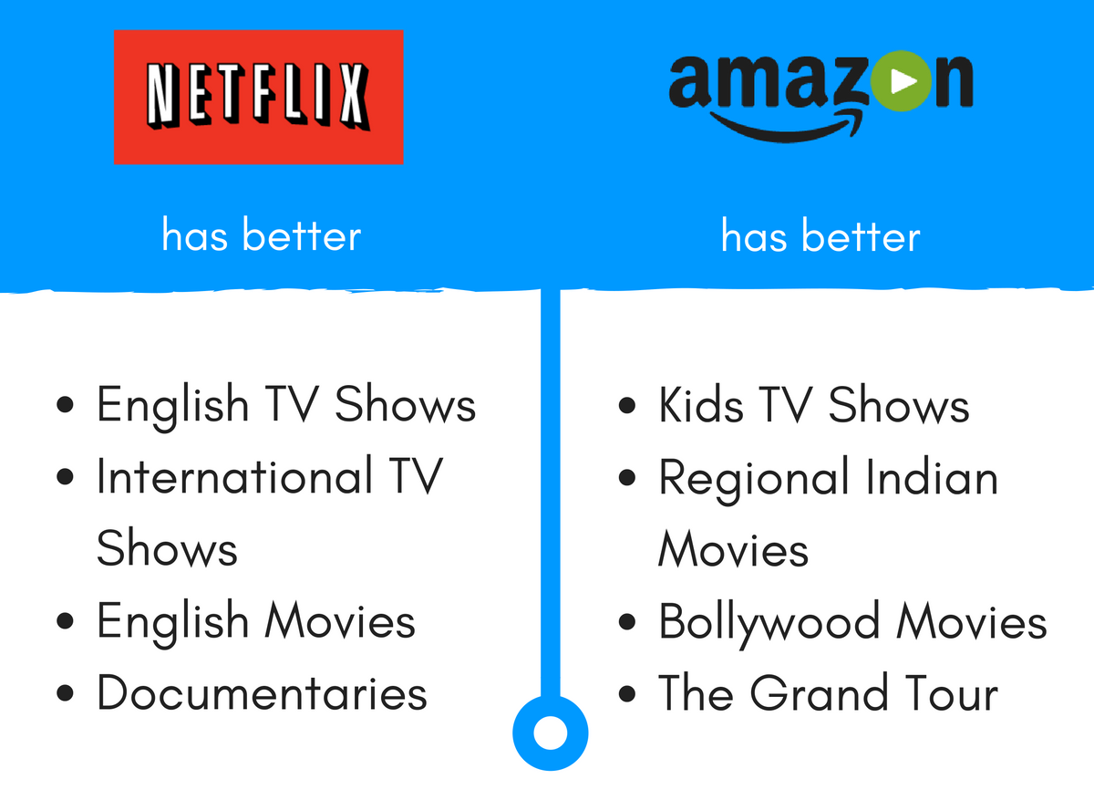amazon prime vs netflix which is better