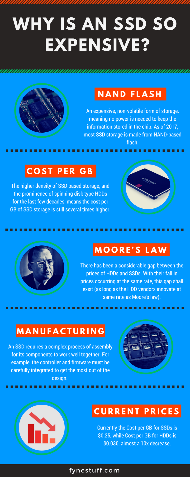 why are ssds so expensive simple infographic