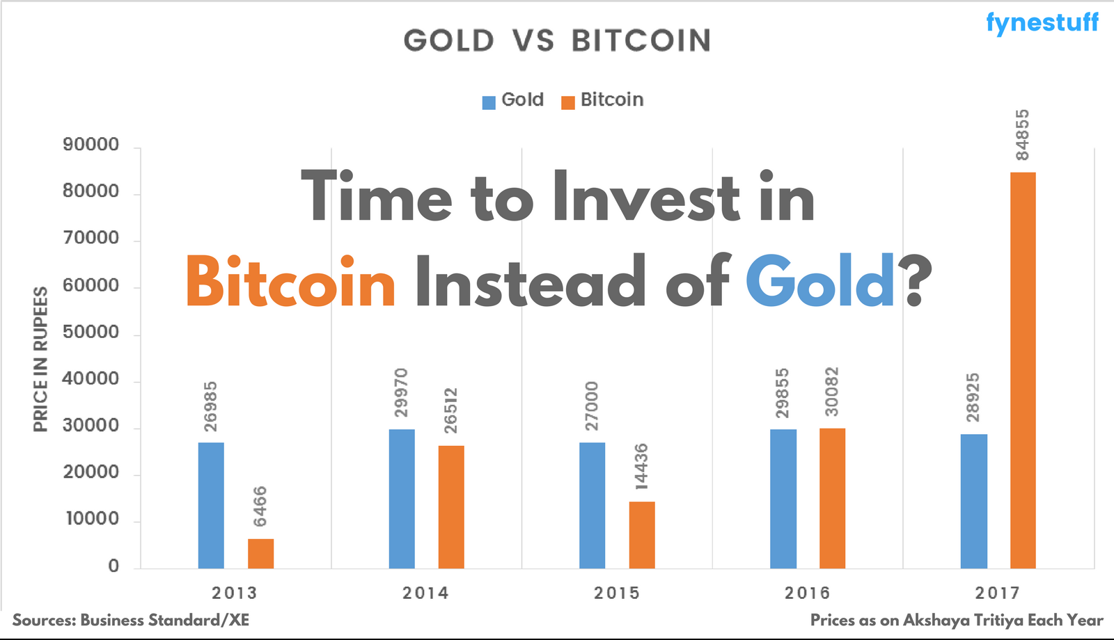 gold vs bitcoin last five years graph
