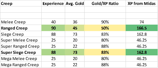 Lane Creeps Midas Experience Chart