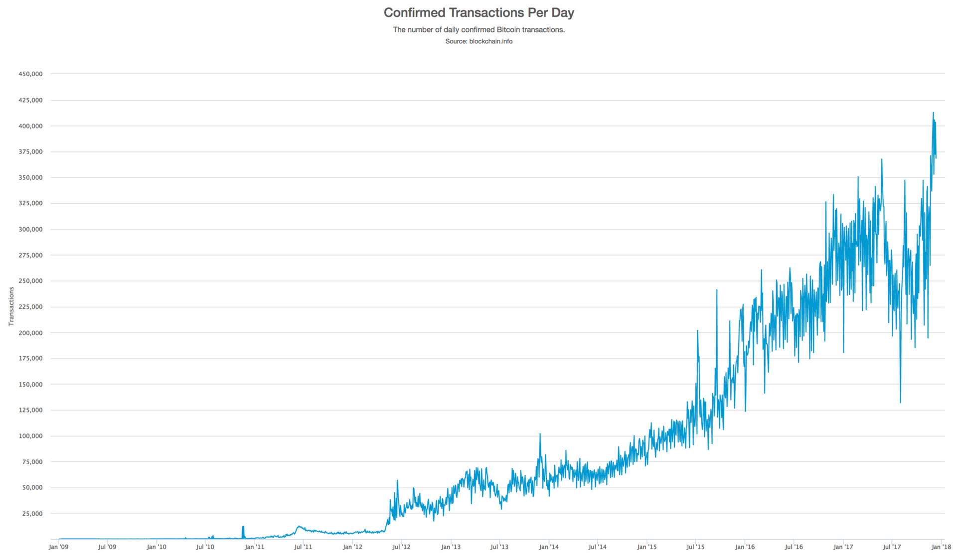 Bitcoin Transaction Volume per Day From Blockchain.info