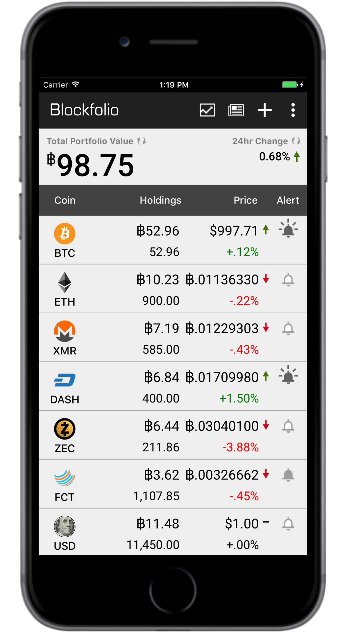 blockfolio cryptocurrency portfolio trackers